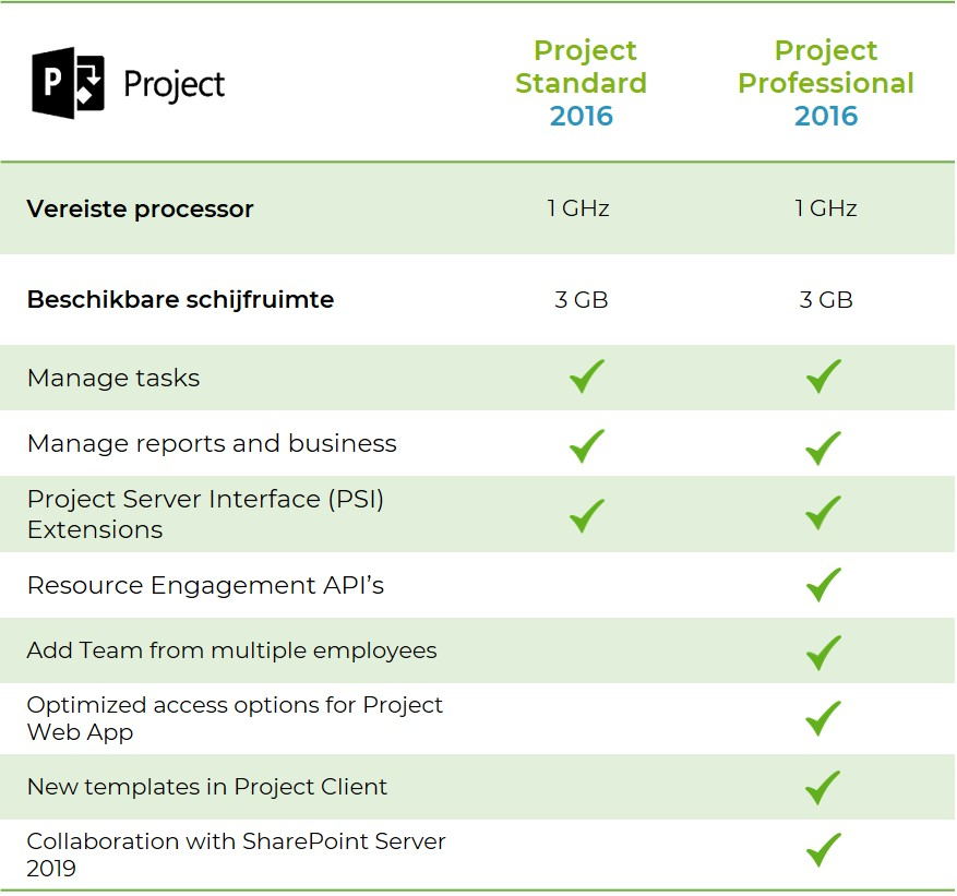 Project-2016-standard-vs-professional-softtrader