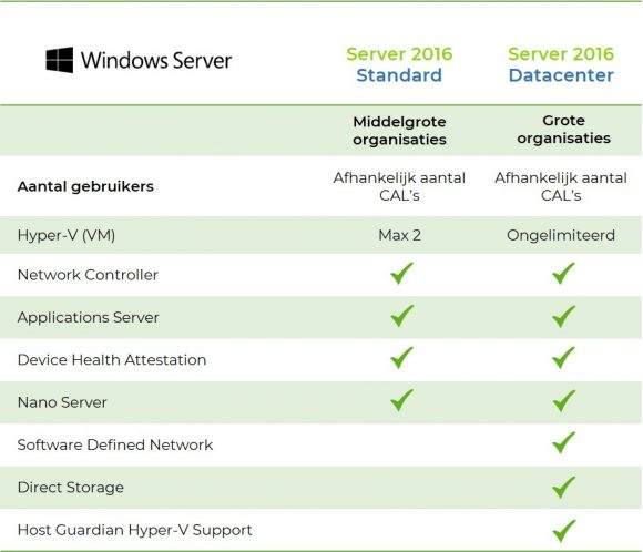 2016-Windows-server-verschillen-standard-datacenter-2016-Softtrader