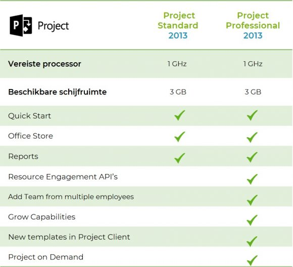 Project-2013-standard-vs-professional-softtrader
