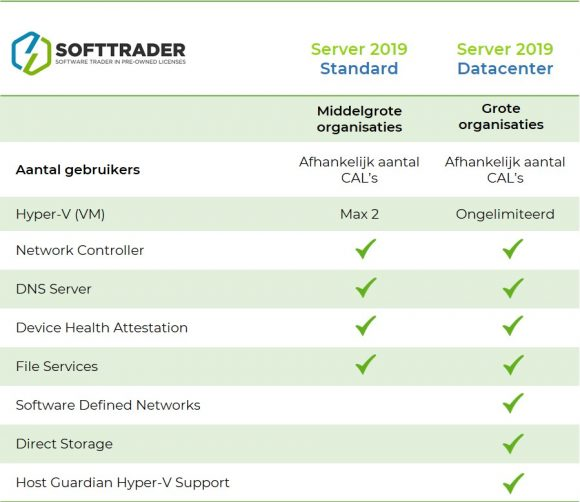 Softtrader-verschil-datacenter-standard-windows-server-2019